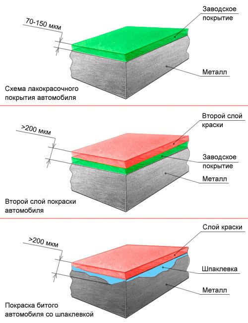 Схема лакокрасочного покрытия автомобиля